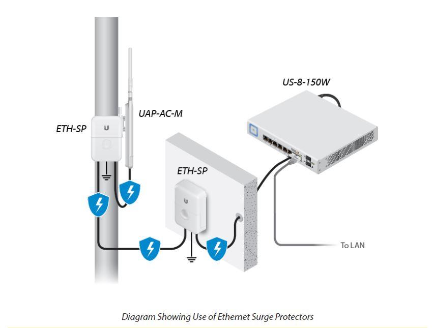 Thông số kỹ thuật của thiết bị UniFi UAP-AC-Mesh Outdoor