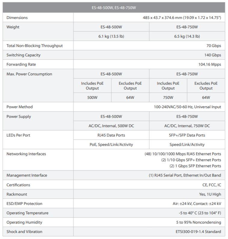 Thông số của thiết Bị Mạng Ubiquiti EdgeSwitch™48 500W Switch 48-Port Gigabit, Tch Hợp PoE