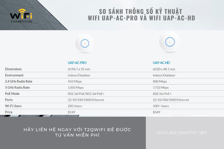So sánh thông kỹ thuật của thiết bị Wifi UAP-AC-Pro và Wifi AUP-AC-HD