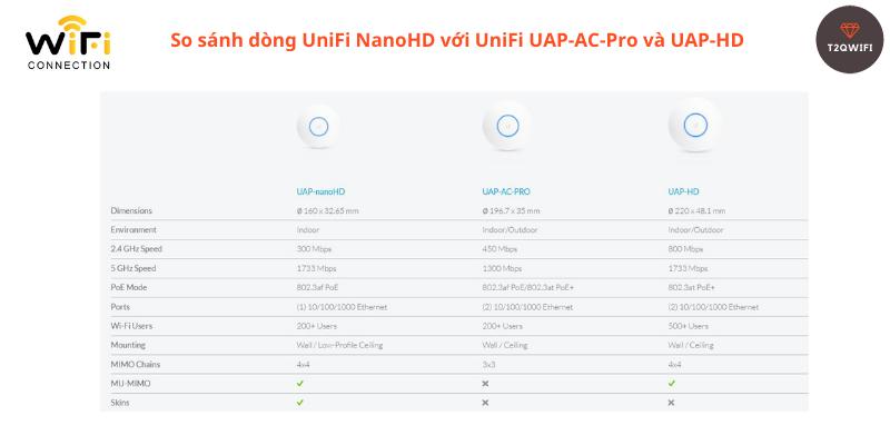 So sánh tính năng của WiFI UniFi UAP-NanoHD