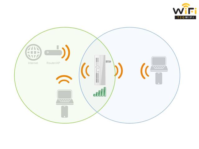 Wifi Dual Band là gì?