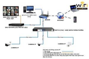 Camera IP PoE là gì?