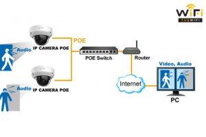 Những lưu ý khi chọn switch PoE cho hệ thống camera IP PoE