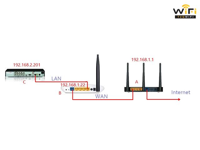 Thực hiện kết nối 2 modem wifi đơn giản nhất